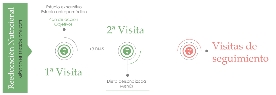 La dietista y nutricionista Vanessa Blázquez lleva a cabo un exhaustivo método de reeducación nutricional. En tu consulta de San Sebastián-Donostia